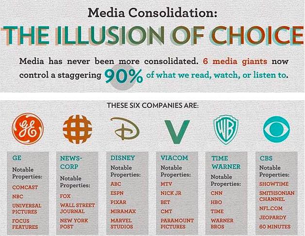 Media ownership chart 2014